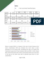 Bank Management Term Paper