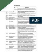 Cronología de la historia de la administración.docx
