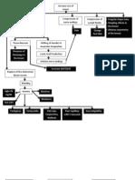 Breast Cancer Pathophysiology