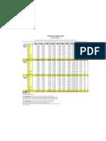 Hotel Occupancy Rates 2007 - 2008 PANAMA