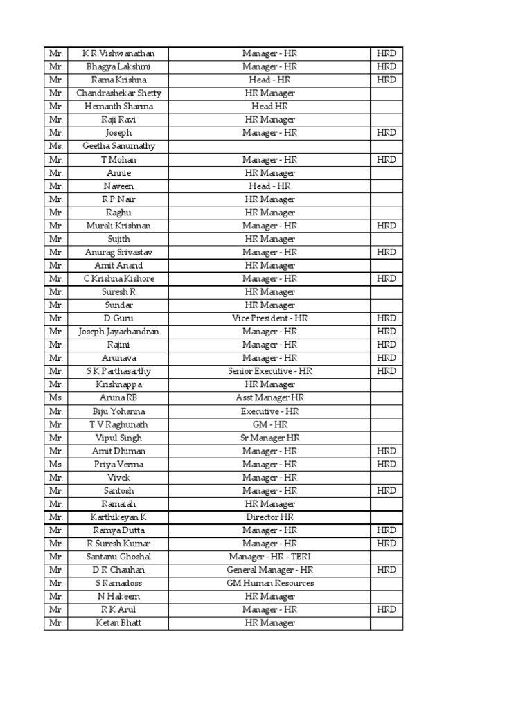 Bangalore Hr list no 3 xls