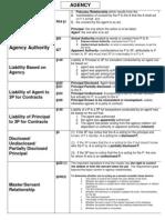 Business Associations - Statutes Chart
