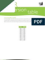 ATAR Conversion Table