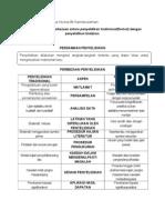 Pengurusan grafik perbezaan antara penyelidikan tradisional (formal) dengan penyelidikan tindakan.