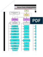 World Class R&D Structure, Projectised Structure & Infrastucture