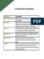 FME_U1_A4_DICL