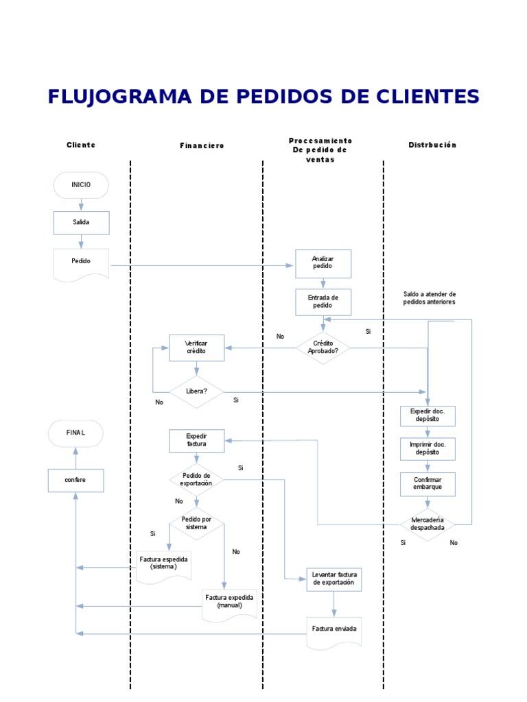Diagrama De Flujo Funcional Proceso De Ventas Manual Guide