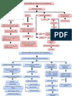 Mapas de Hacia Una Teoria de La D.M
