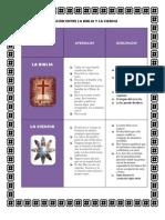 Diferencias de La Biblia y La Cienca