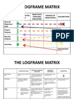 The Logframe Matrix