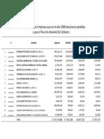 Reporte Ingresos Millonarios 42 Empresas