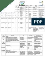 tabela filos