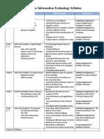 English for Information Technology Syllabus