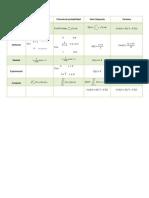 Formulario de probabilidad del 4º parcial
