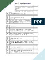 NEW TOEIC 401 片語集(例句完整版)