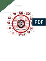 Circulo de Dominante y Subdominante