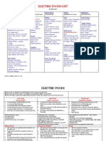 Dr Sebi - Electric Foods List