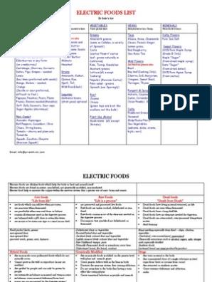 Dr Sebi - Electric Foods List | Leaf Vegetable | Vegetables