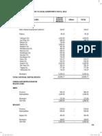 PH Budget