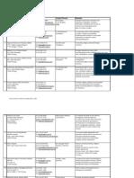 Senarai Ngo D Penang Non Governmental Organization Malaysia