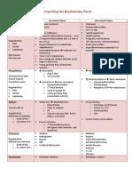 Biochemisty Cheat Sheets (4)
