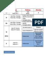 Resumen Valuación Proyectos