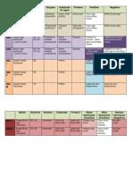 microbiology study media table
