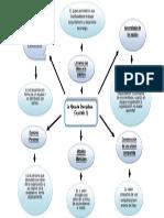 Mapa Menta La Quinta Disciplina (Capitulo 1)