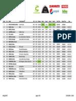 Results IOM 2013