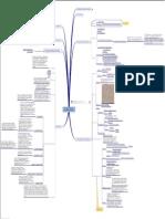 119964586 Mapa Mental Historia Externa Do Direito Romano Fontes e Magistratura