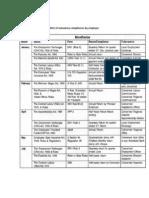 Checklist of Statuatory compliance