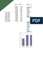 Pivot Table& Chart