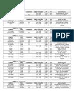 Descrição Database - Script