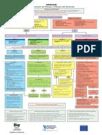 Algoritmo Dengue MSP DOR 2013