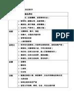 BCN3107 各种文体阅读教学
