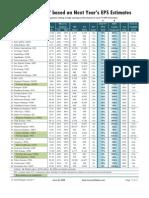 Magic Formula Stock Screen, Based on Next FY EPS Estimates
