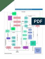 Mapa Teoría de las situaciones didácticas