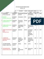 Daftar Nama Industri Menengah Dan Besar Di Kabupaten Gresik