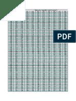 2 Way Slab Co-Efficient Values Load-distribution Factor
