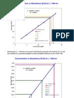 Hemolysis Experimental Results