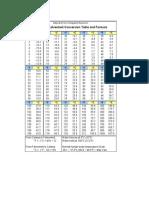 Fahrenheit to Celsius Conversion Table