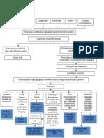 Alzheimer pathway