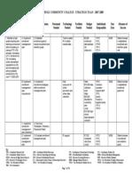 College Strategic Plan 2007-09