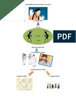 Mapa mental para la exposicion Gestualidad en la comunicación oral y escrita