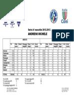 [Statistiche] Andreini Michele