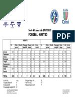 [Statistiche] Fondelli Matteo