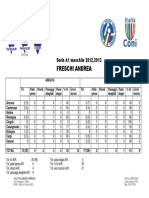 [Statistiche] Freschi Andrea