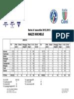 [Statistiche] Mazzi Michele