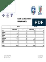 [Statistiche] Munda Marco