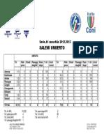 [Statistiche] Salemi Umberto